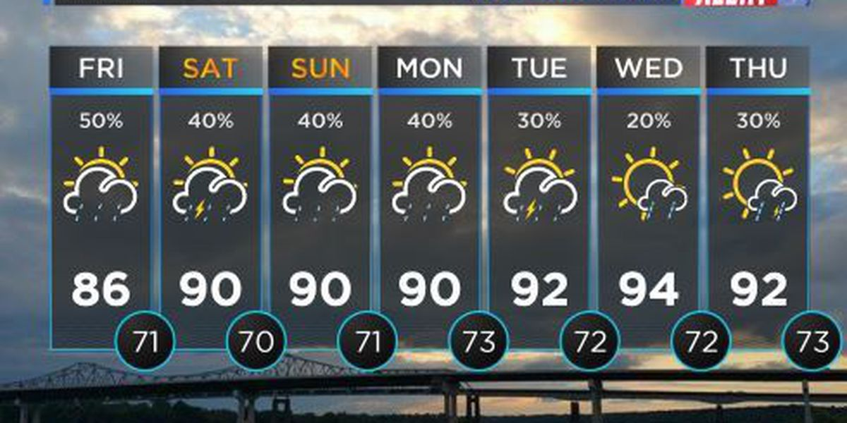 FIRST ALERT WEATHER: Isolated rain showers expected for Friday