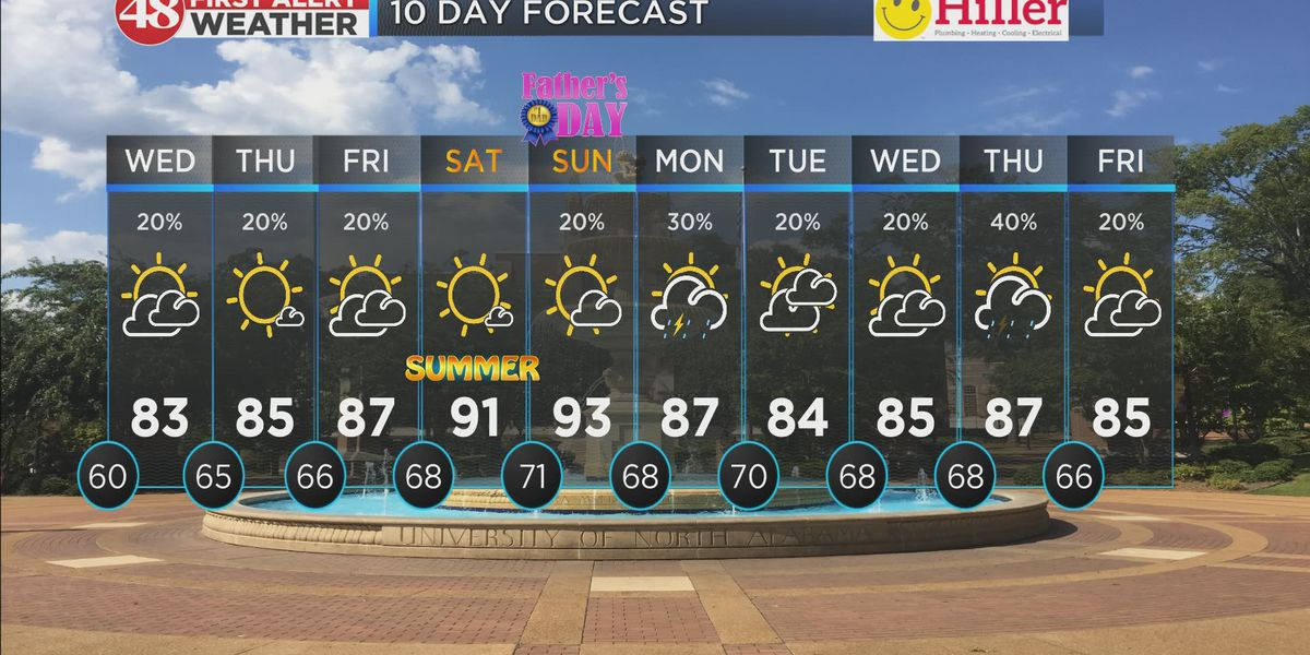 Isolated rain chances coupled with heat all week