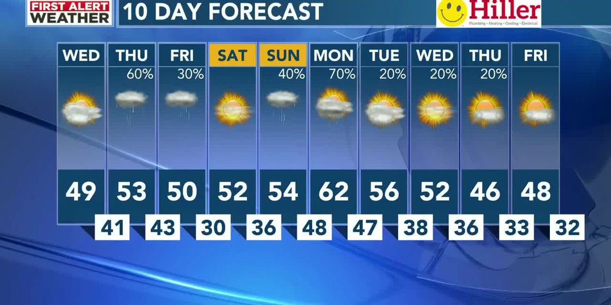 Cool & dry today ahead of a wet end to the workweek