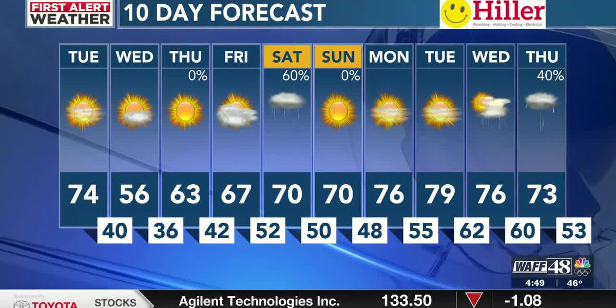 Sunshine & warmth with changes on the way today!