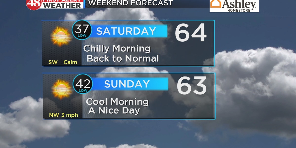 Warmer weather returns this weekend
