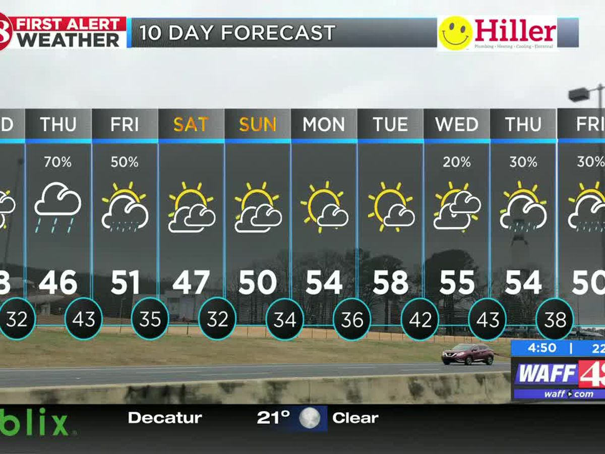 Highs in the 40s today with rain possible Thursday