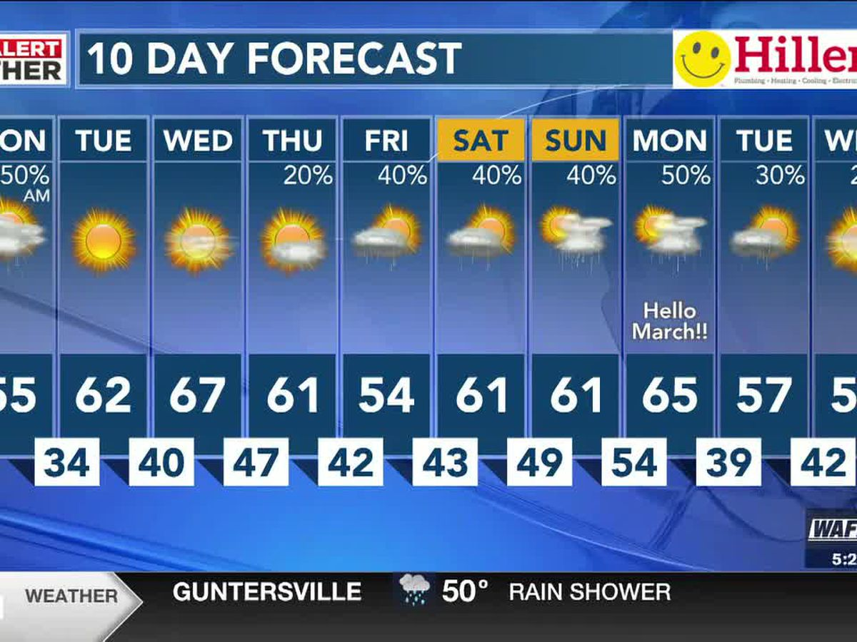 Showers today with a much warmer week ahead
