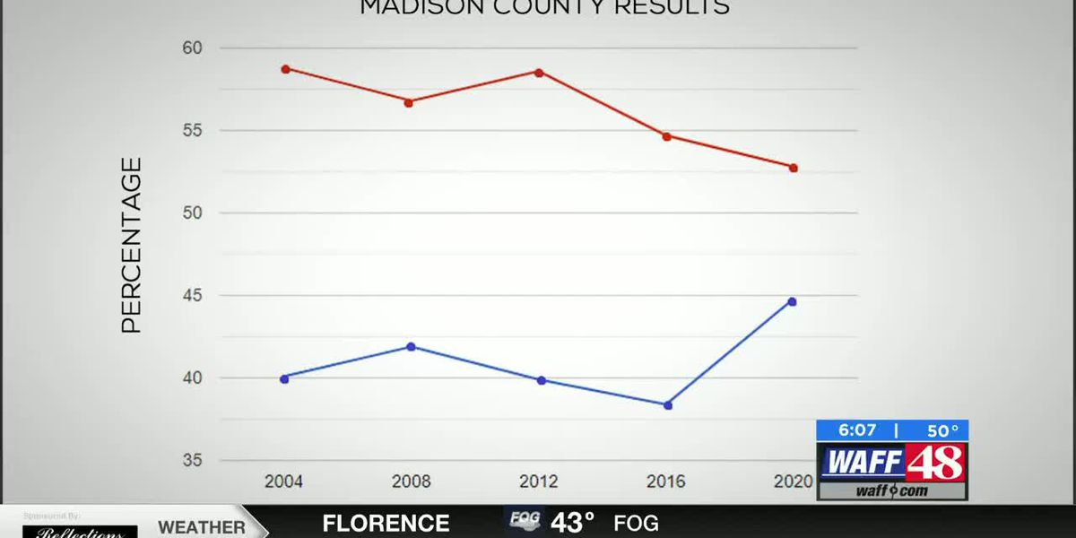 Could Madison County be turning more blue?