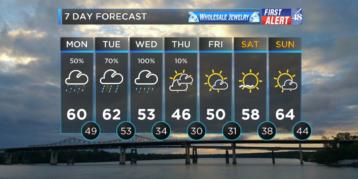 FIRST ALERT WEATHER: Cloudy skies with isolated rain showers