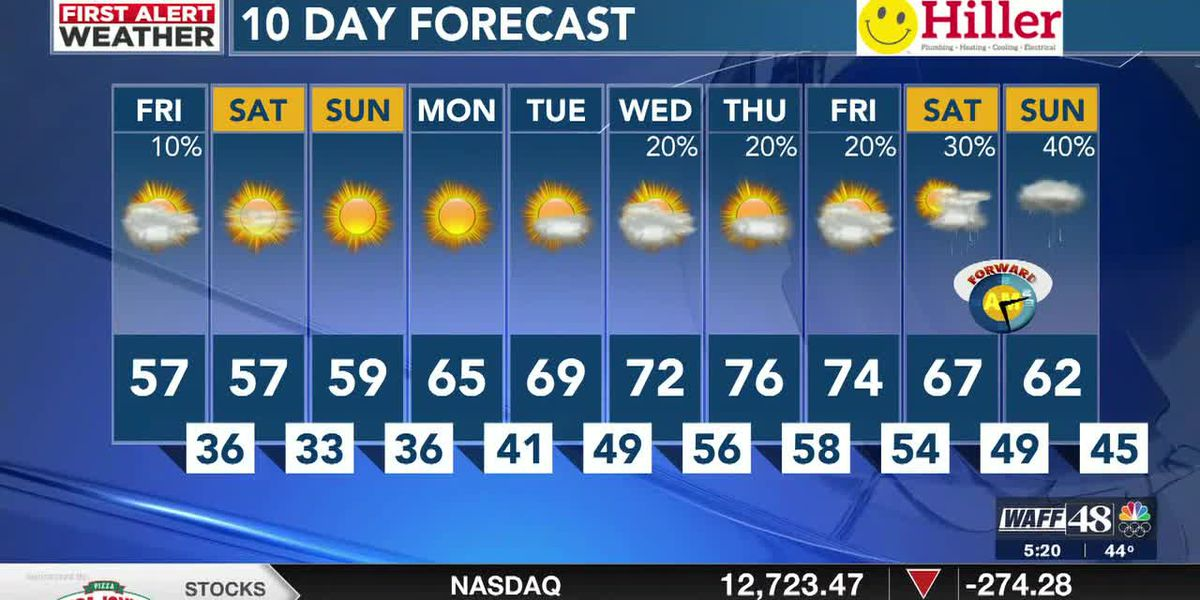 Slightly cooler day ahead with a tiny chance at sprinkles or showers