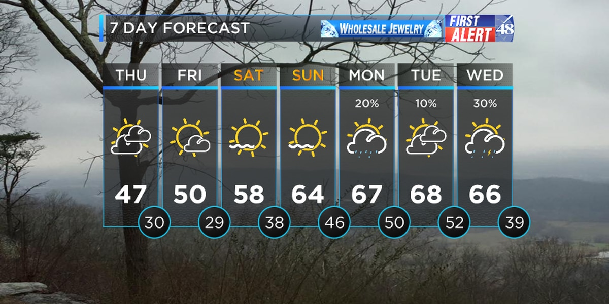FIRST ALERT WEATHER: Colder temperatures for Thursday