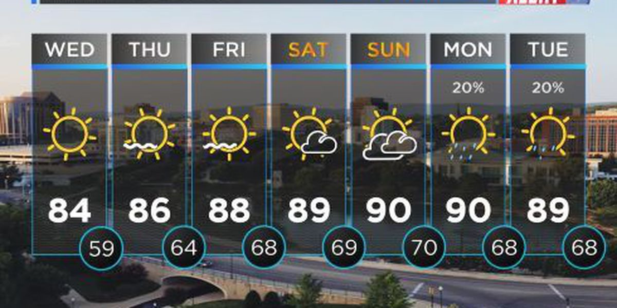 LOOK AHEAD: Another slightly cooler day on tap for Tennessee Valley