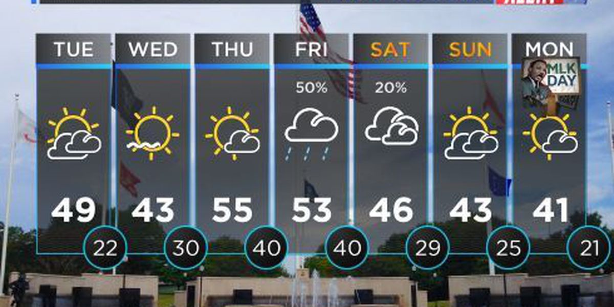 FIRST ALERT WEATHER: Sun and cloud mix with highs into the upper 40s
