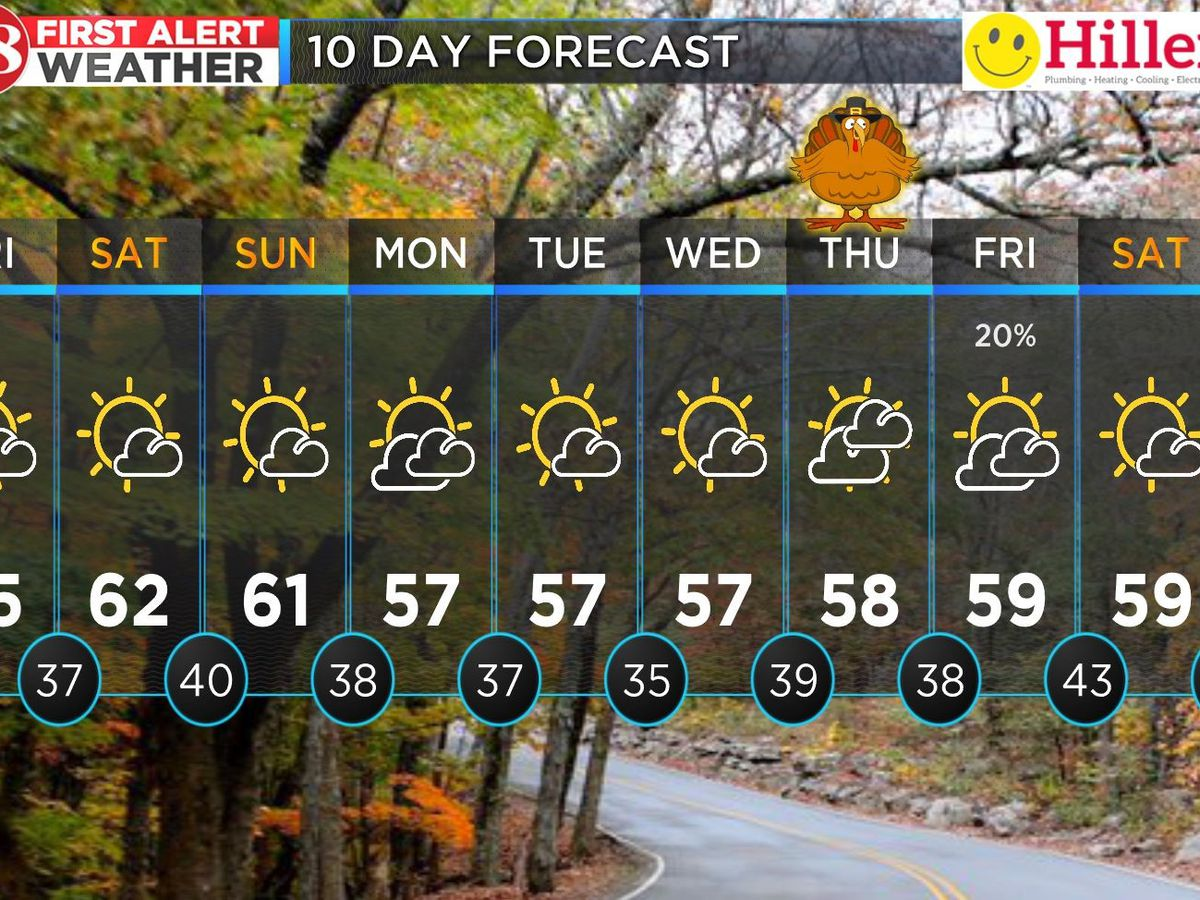 Lows near 30 overnight; warming up this weekend