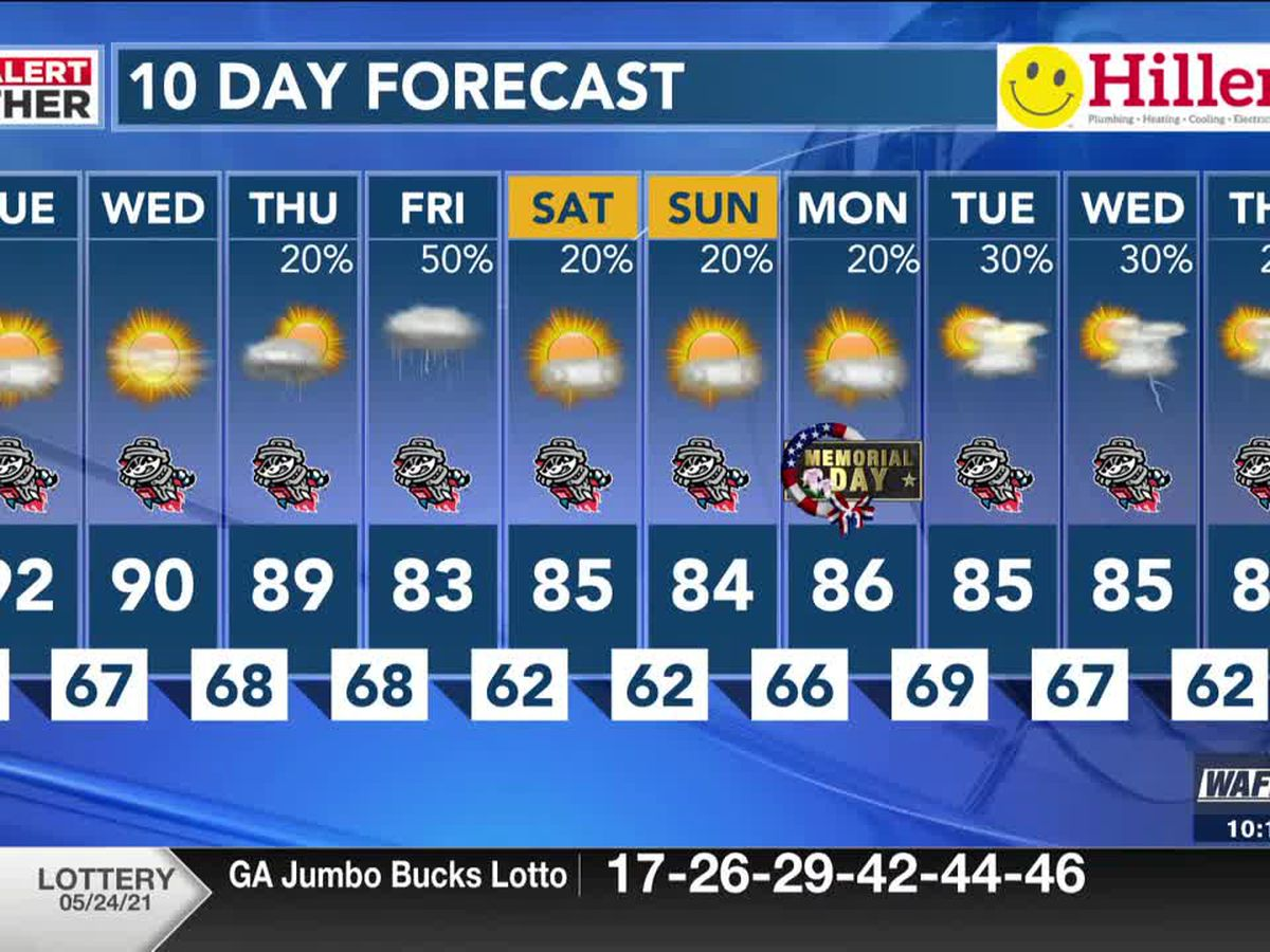 Calm, sunny week ahead with temps in the 80s