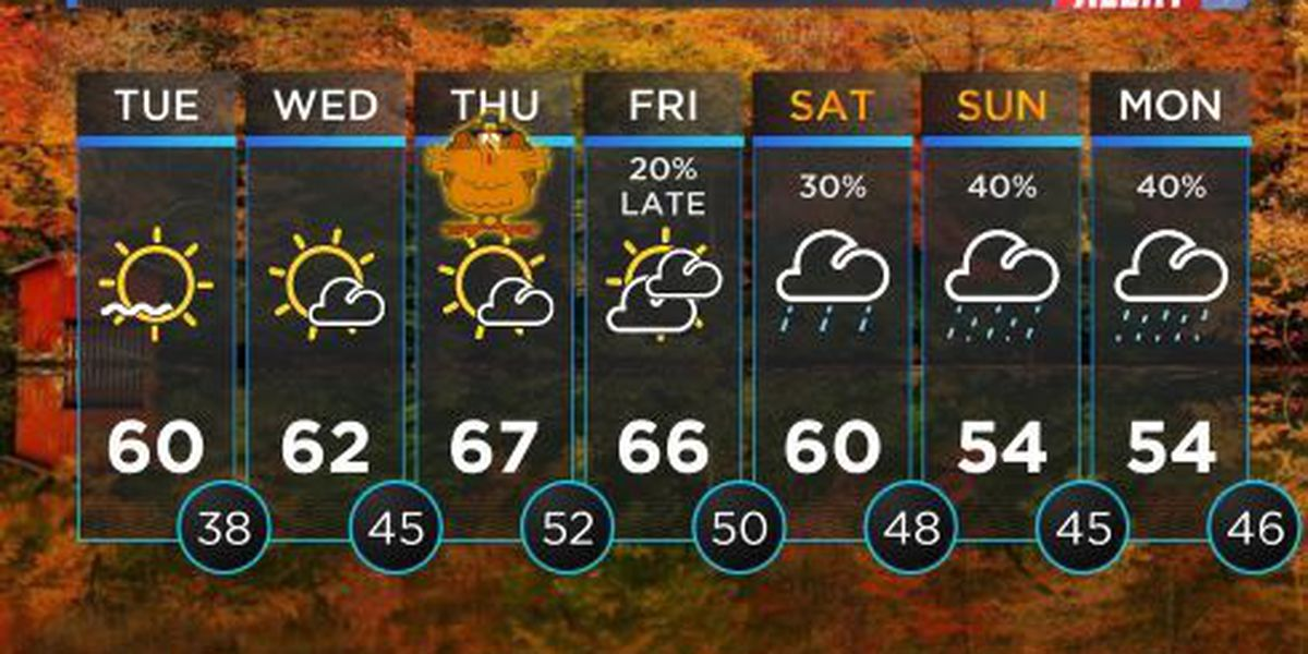 FIRST ALERT WEATHER: Another chilly start to your morning with temperatures warming by the afternoon