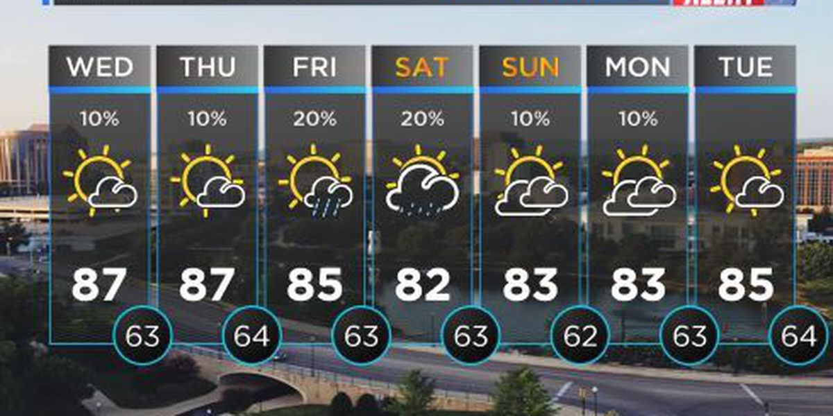 LOOK AHEAD: Mostly clear skies with plenty of sunshine for your Wednesday