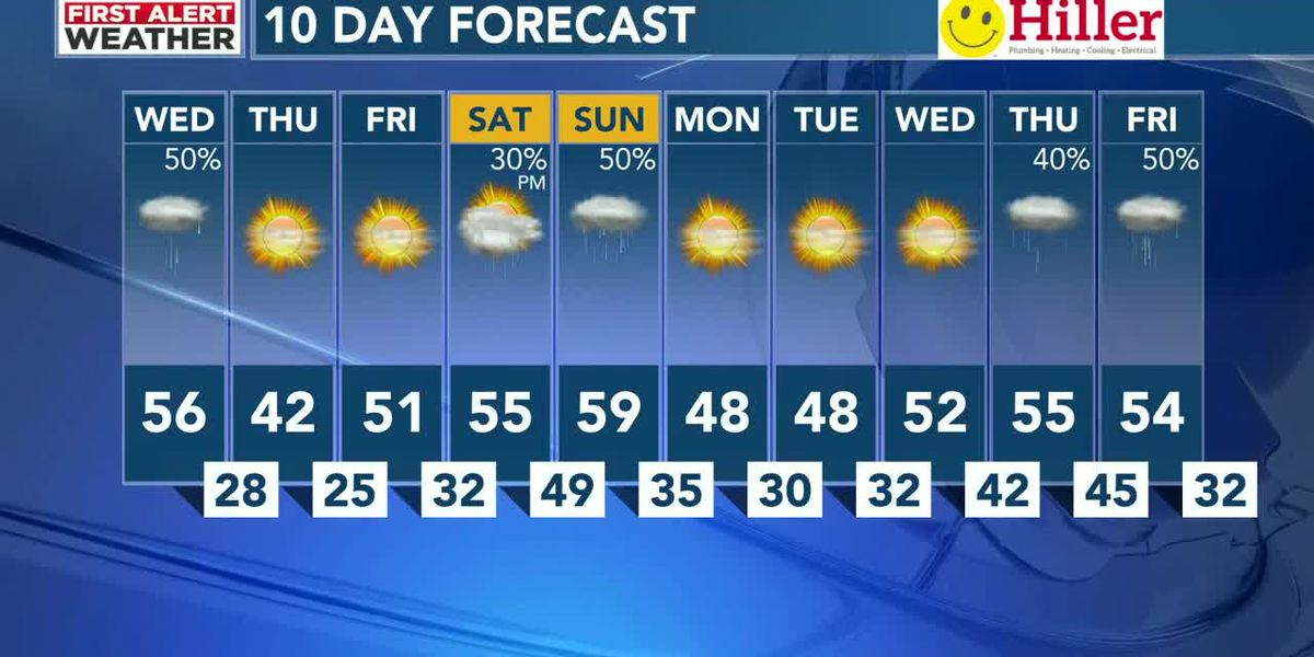 WAFF 48 Weather Forecast