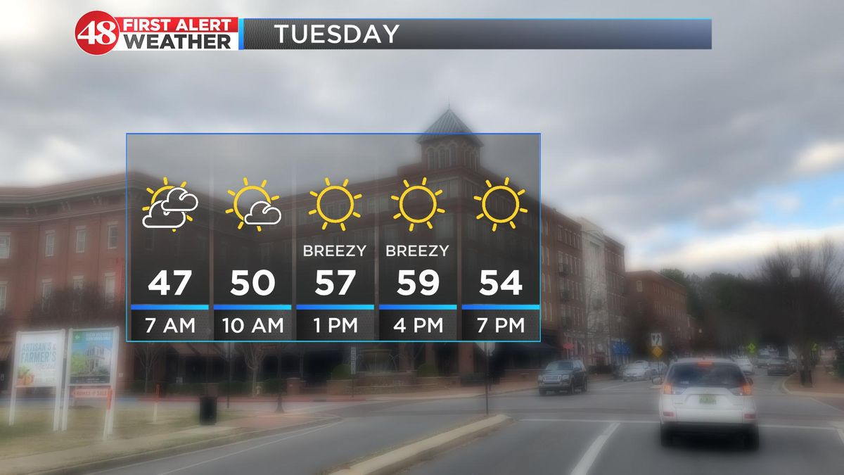 Cloudy skies with cooler temps