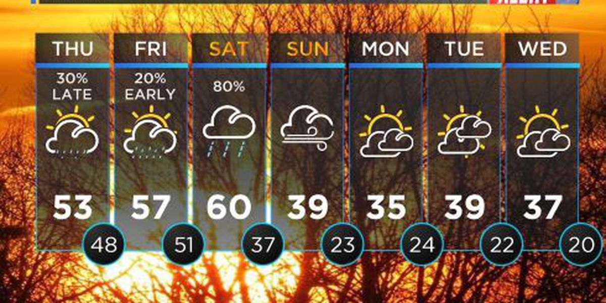FIRST ALERT WEATHER: Slightly warmer day ahead of weekend cold front