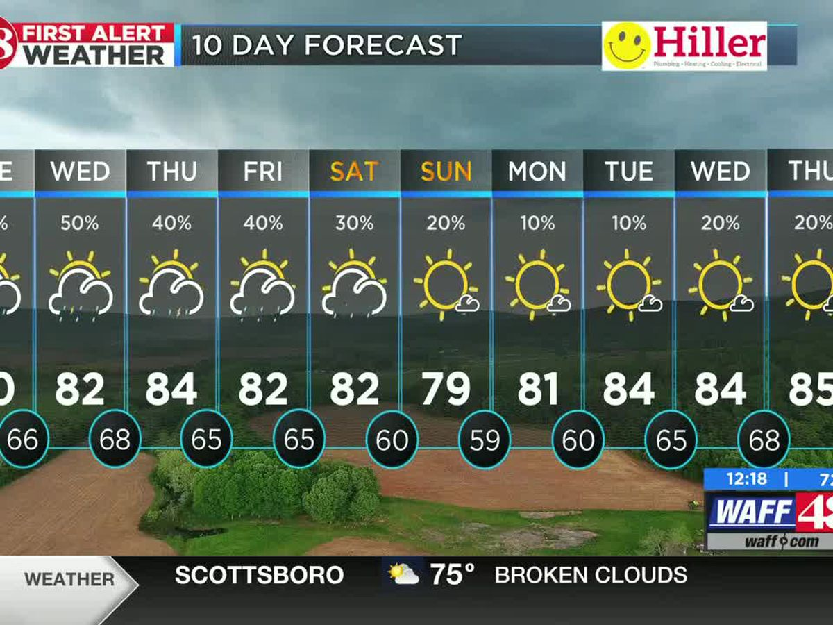 Scattered storm chances through the week with warmer temperatures