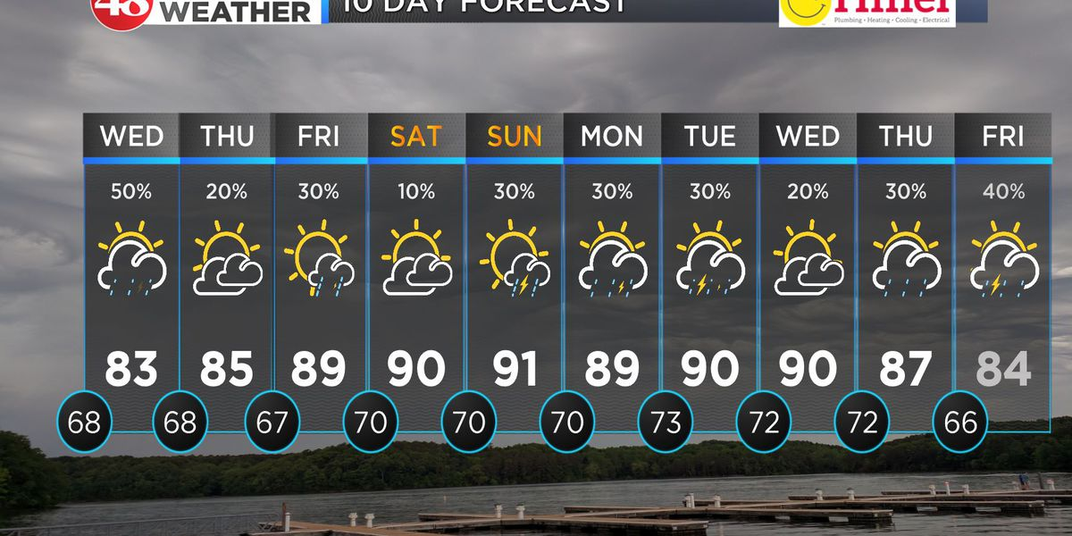 More storm chances Wednesday