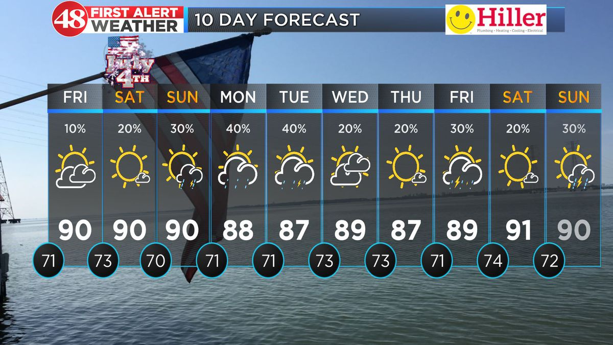 Hot with isolated storm chances through the weekend