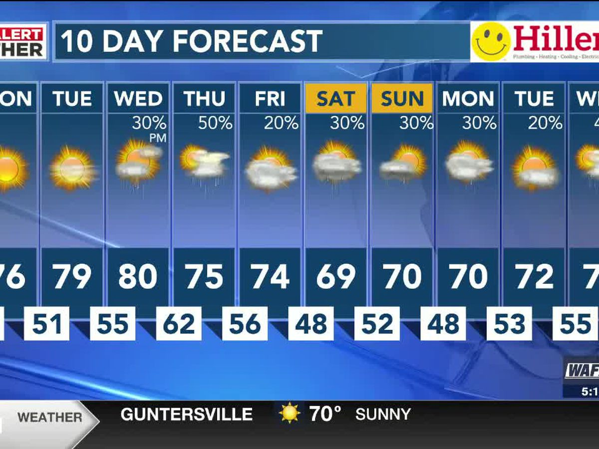 Perfect start to the week with sun and 70s Monday & Tuesday