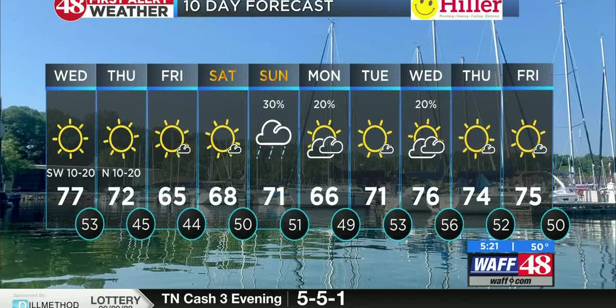 Mild today with a cold front moving through to round out the week