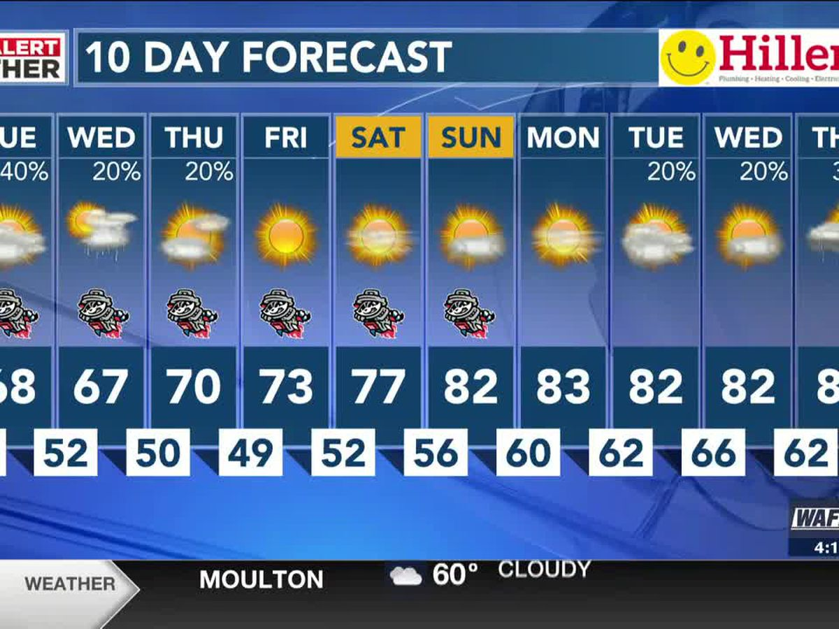 Scattered rain chances and cool the next few days