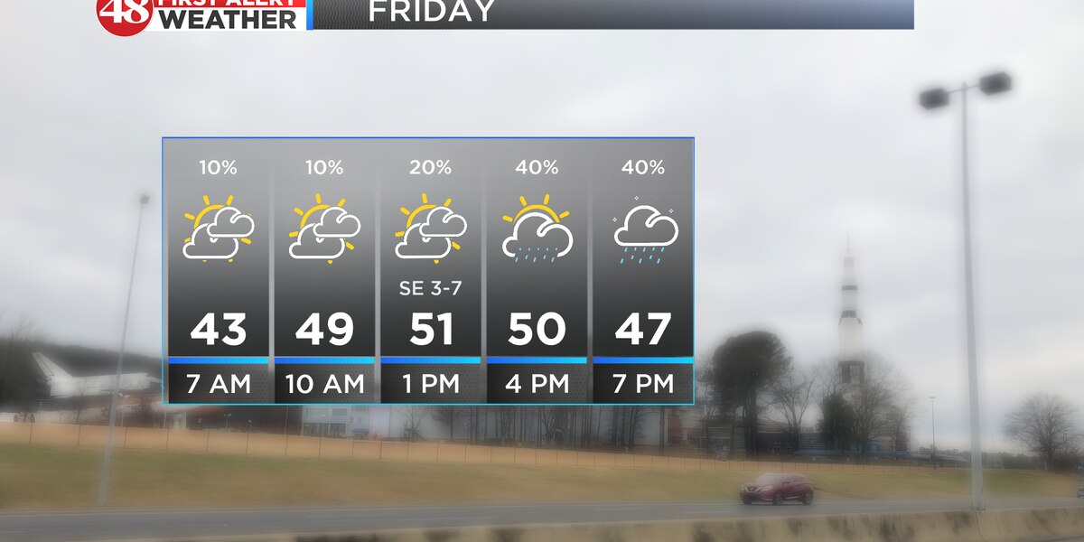 Rain chances returning Friday