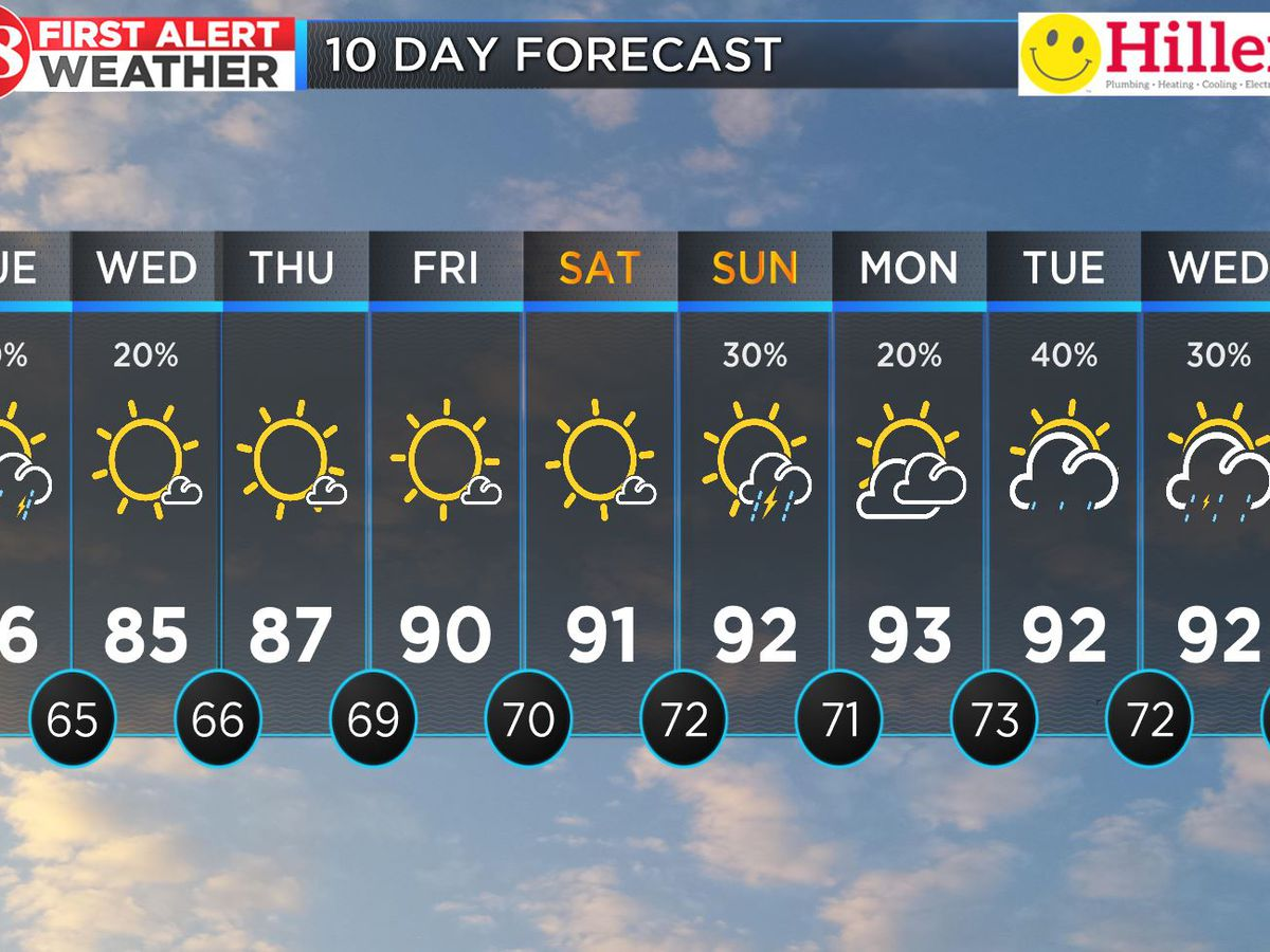 More humidity and isolated storm chances Tuesday