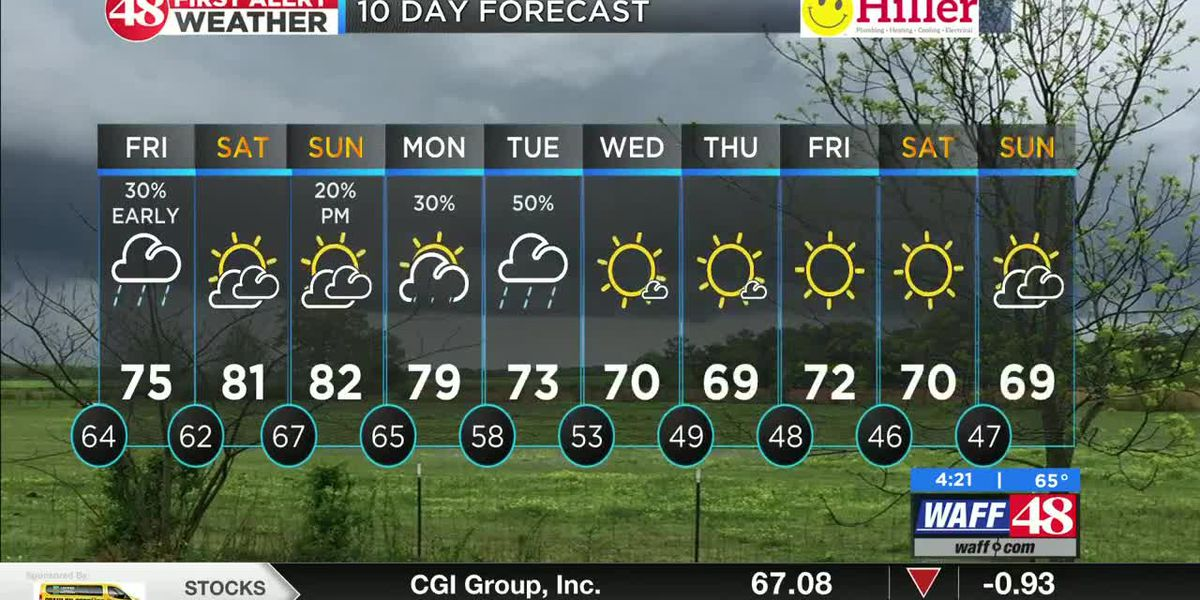 Thursday's Forecast; Scattered showers continue overnight