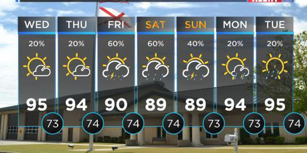 FIRST ALERT WEATHER: Plenty of sunshine with temperatures nearing 90°